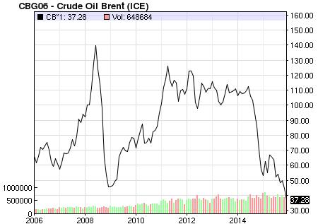 Brent: le prix du baril de pétrole sous 80$, les exportations iraniennes déclinent par Yoav Nizard, Analyste Marché Analyse technique et fondamentale des marchés financiers.
